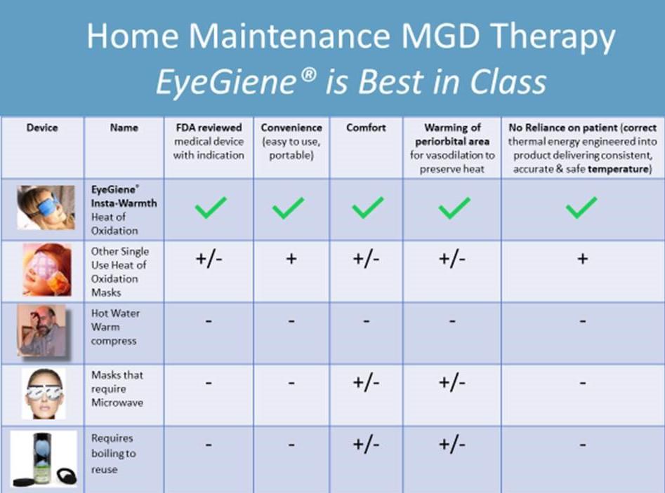 EyeGiene Comparative Chart Insta-Warmth Eye Compresses